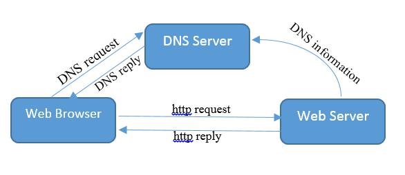 نحوه ارتباط مرورگرهای اینترنتی با سرور